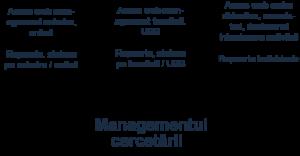 managementulcercetarii